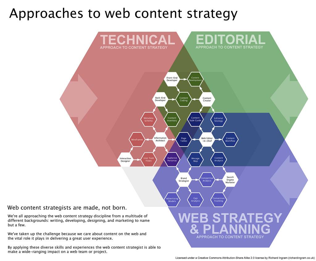 Web Content Services Chart